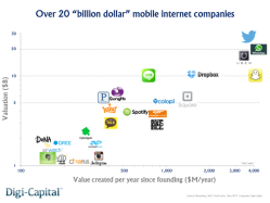 billion-dollar-mobile-internet-companies