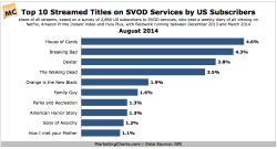 GfK-Top-Streamed-Titles-US-SVOD-Aug2014